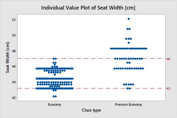 difference between economy and premium economy