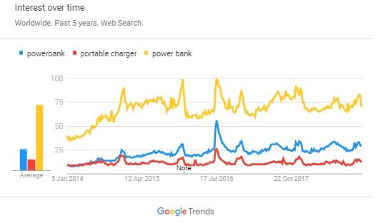Trending Travel Accessories - power bank