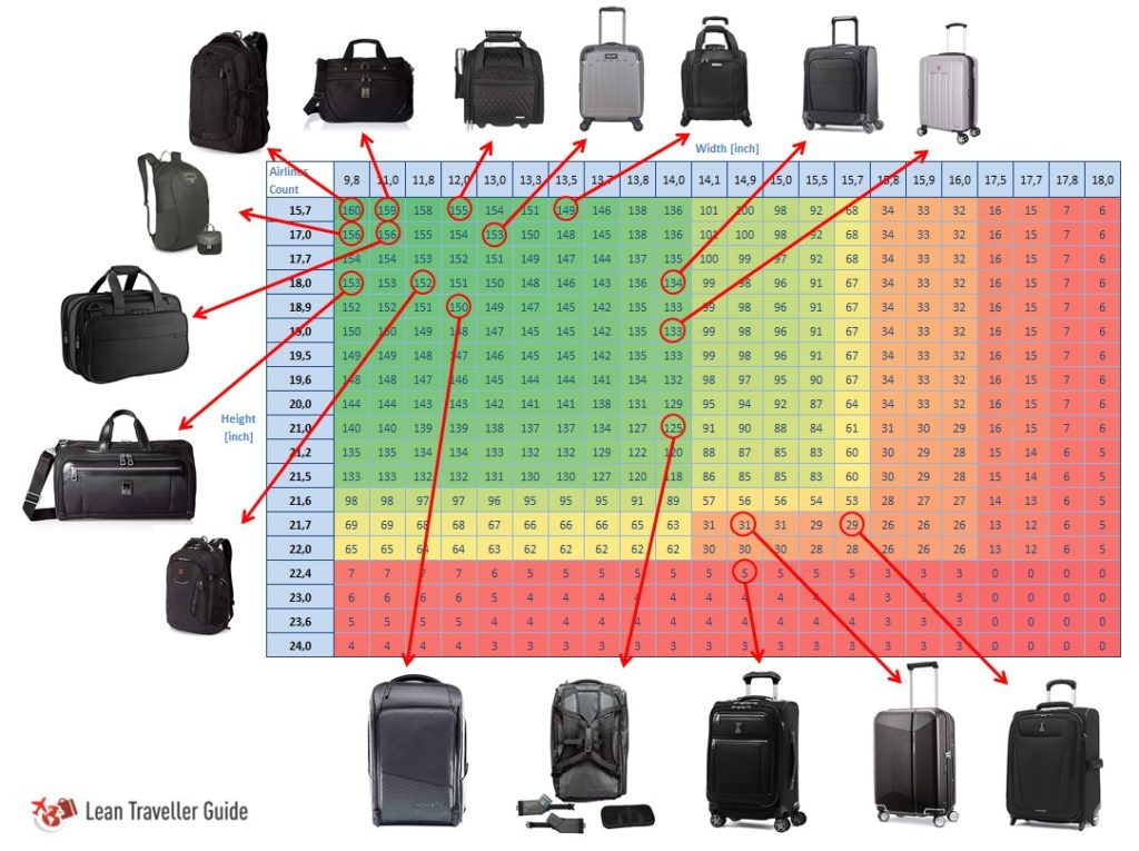 Universal Carry On Size - All bags on the chart